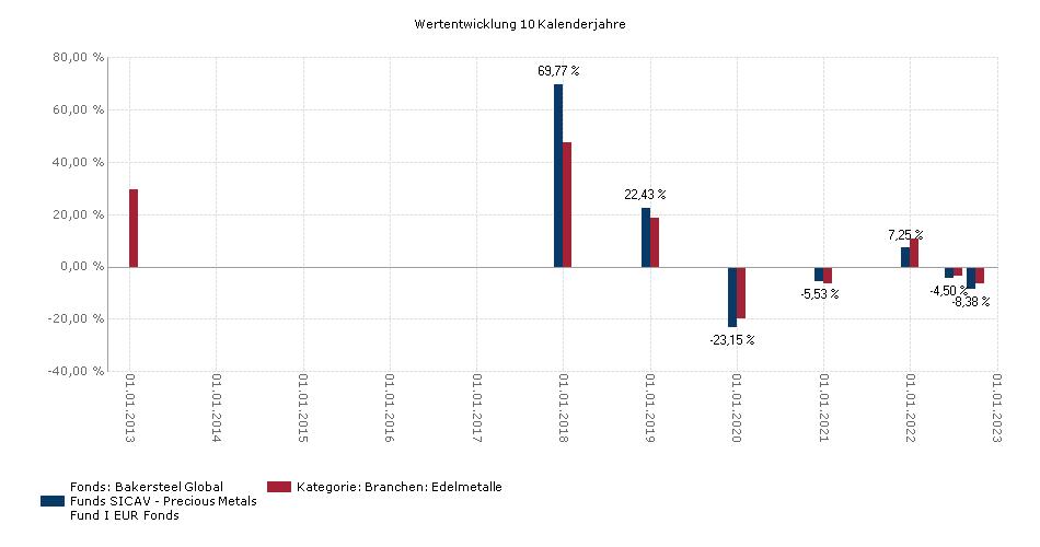 BAKERSTEEL GLOBAL FUNDS SICAV - Precious Metals Fund I EUR Benchmark