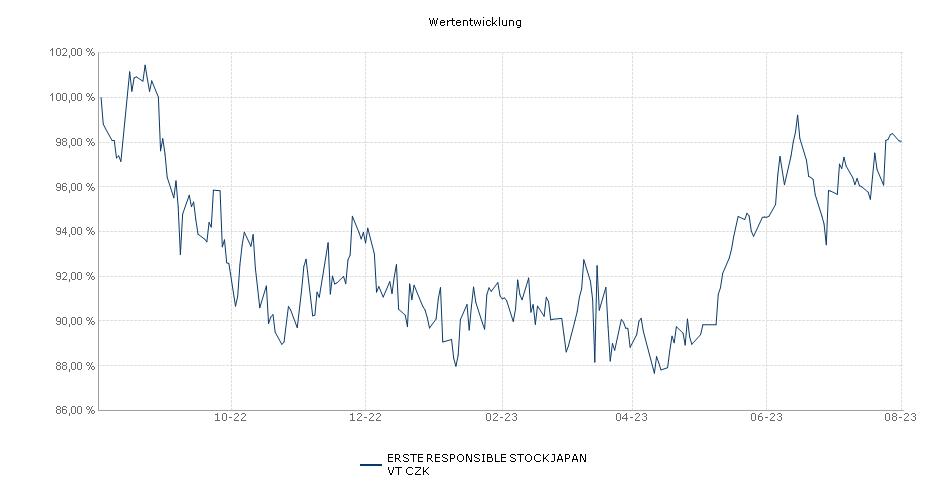 ERSTE STOCK JAPAN VT CZK Fonds Performance