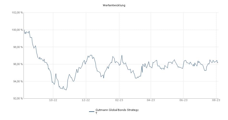 Gutmann Investor Renten Global T Fonds Performance