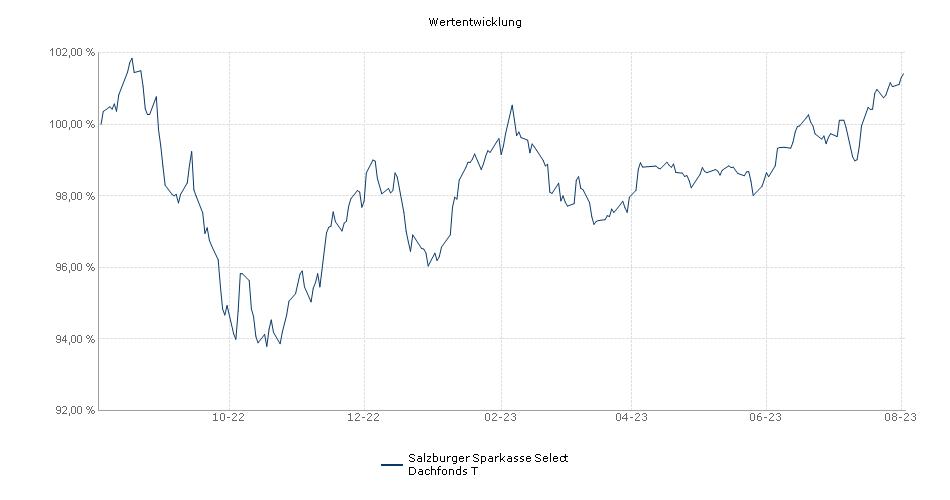 Salzburger Sparkasse Select Dachfonds T Fonds Performance