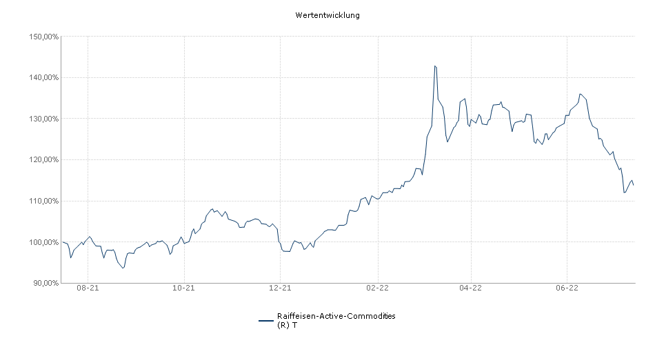 Raiffeisen-Active-Commodities (R) T Fonds Performance