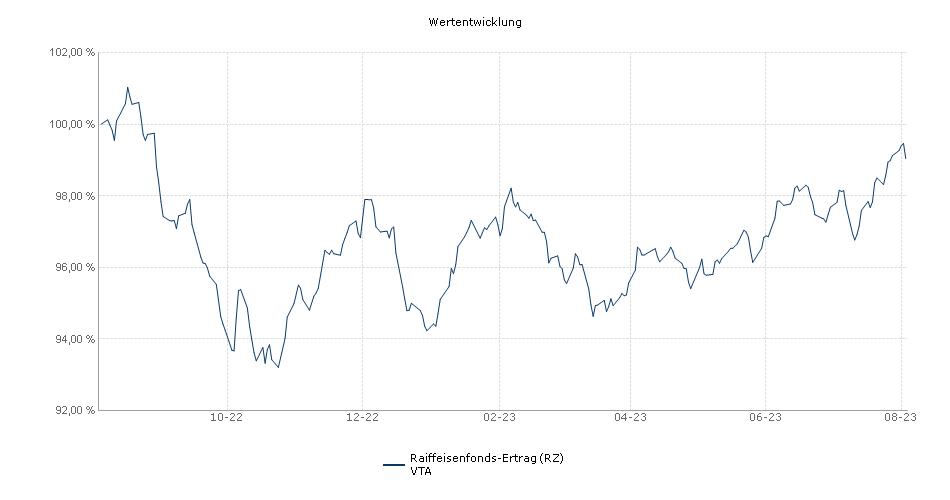 Raiffeisenfonds-Ertrag (RZ) VTA Fonds Performance