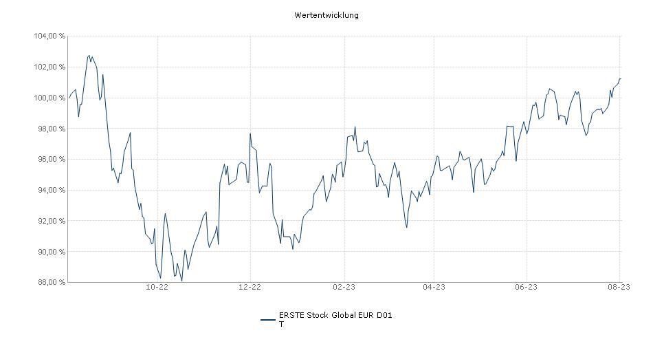 ERSTE Stock Global EUR D01 T Fonds Performance