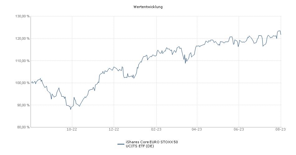 iShares EURO STOXX 50 UCITS ETF (DE) Performance