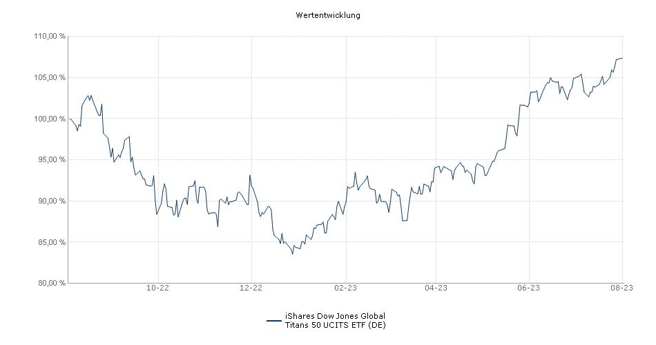 iShares Dow Jones Global Titans 50 UCITS ETF (DE) Performance