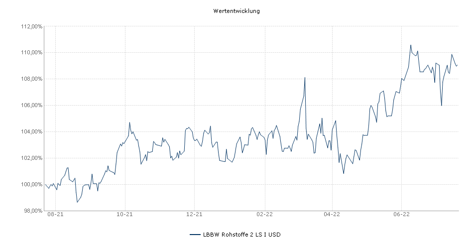 LBBW Rohstoffe 2 LS I USD Fonds Performance