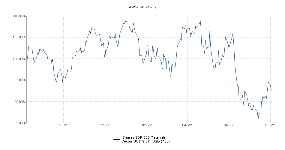 iShares S&P 500 Materials Sector UCITS ETF USD (Acc) Performance