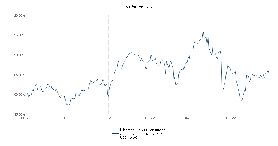 iShares S&P 500 Consumer Staples Sector UCITS ETF USD (Acc) Performance