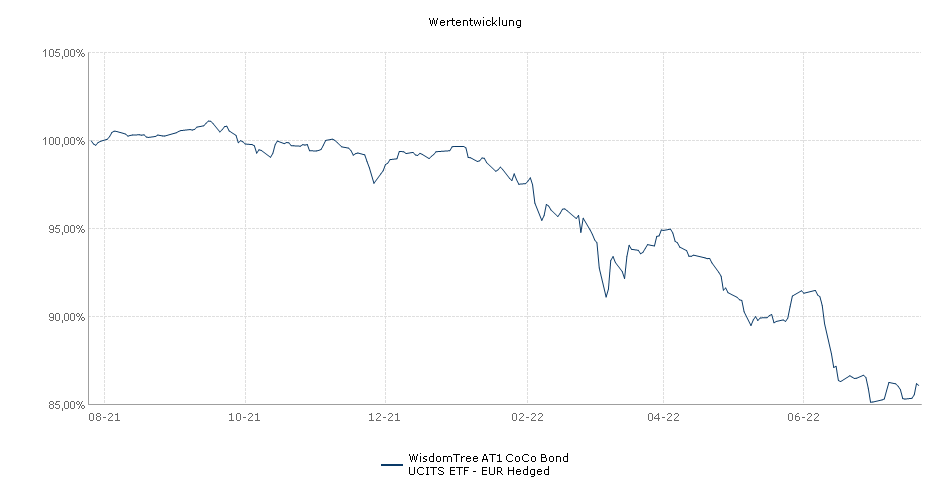 WisdomTree AT1 CoCo Bond UCITS ETF - EUR Hedged Performance