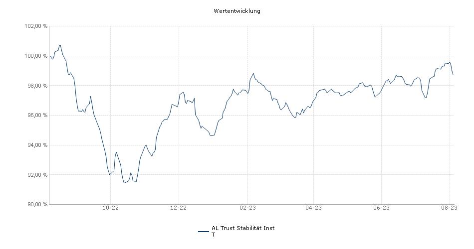 AL Trust Stabilität T Fonds Performance