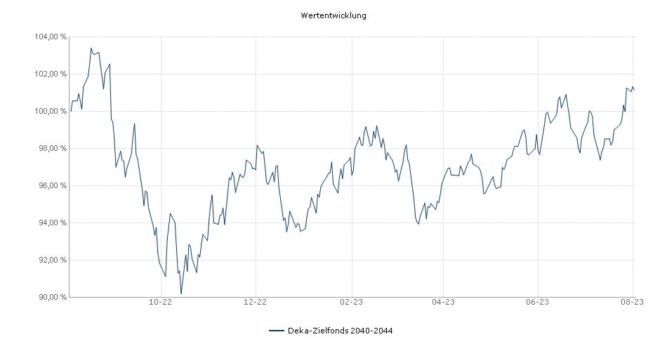 Deka-Zielfonds 2040-2044 Fonds Performance