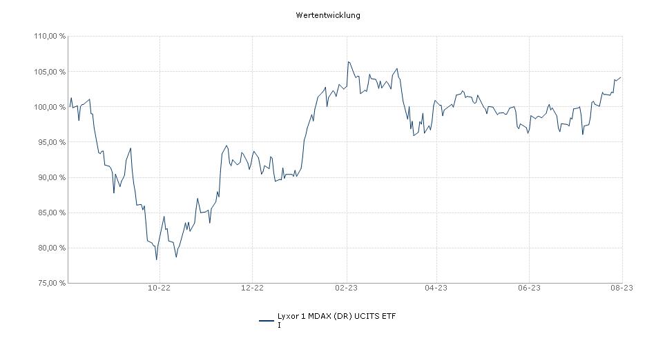 Lyxor 1 MDAX® UCITS ETF Performance