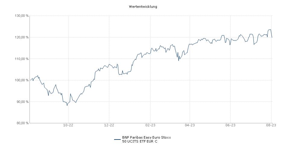BNP Paribas Easy Euro Stoxx 50 UCITS ETF EUR C Performance
