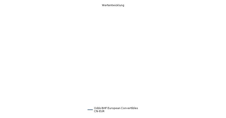 Oddo BHF European Convertibles CN-EUR Fonds Performance