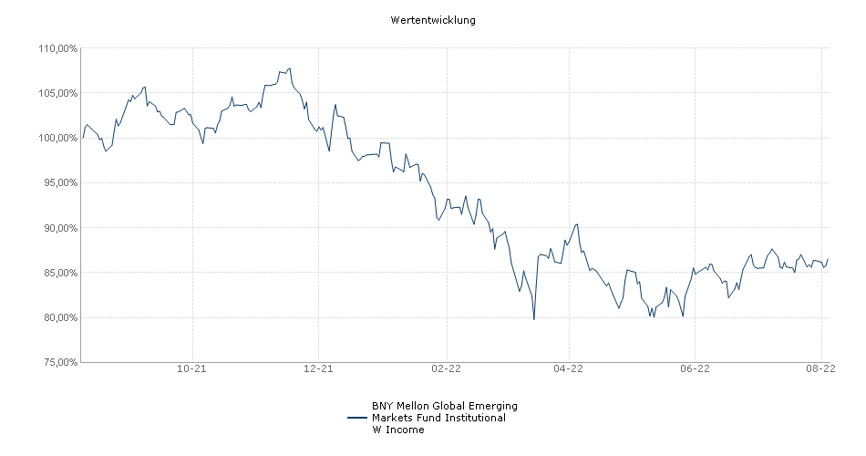 BNY Mellon Global Emerging Markets Fund Institutional W Income Fonds Performance