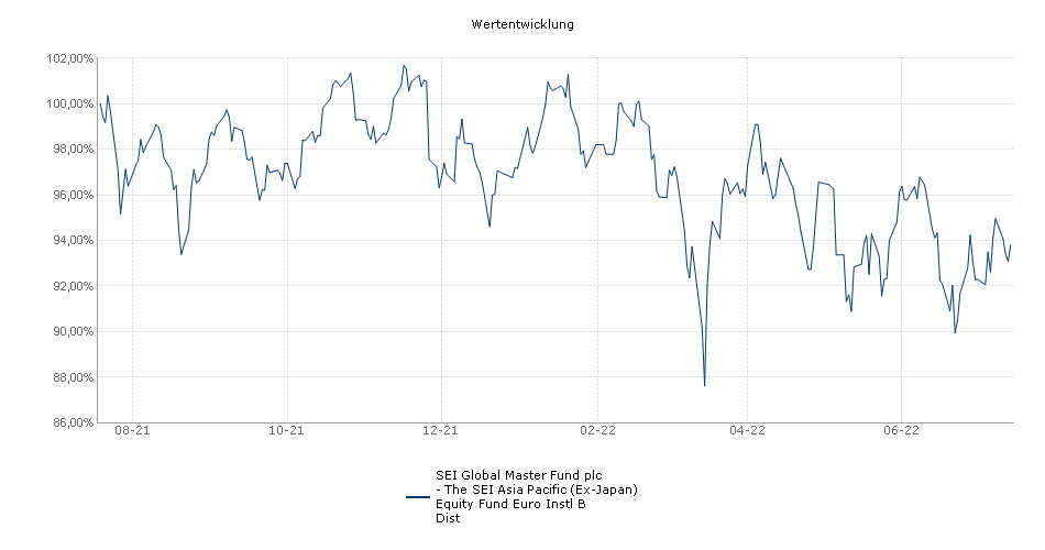 SEI Global Master Fund plc - The SEI Asia Pacific (Ex-Japan) Equity Fund Euro Instl B Dist Fonds Performance