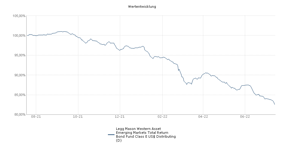 Legg Mason Western Asset Emerging Markets Total Return Bond Fund Class E US$ Distributing (D) Fonds Performance