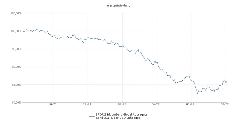SPDR® Bloomberg Barclays Global Aggregate Bond UCITS ETF USD unhedged Performance