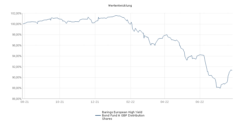 Barings European High Yield Bond Fund A GBP Distribution Shares Fonds Performance