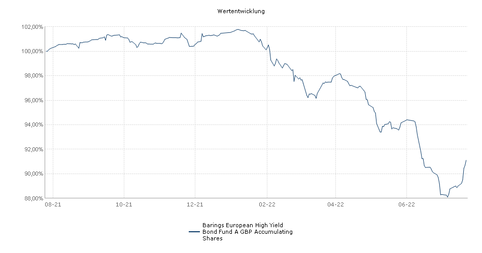 Barings European High Yield Bond Fund A GBP Accumulating Shares Fonds Performance