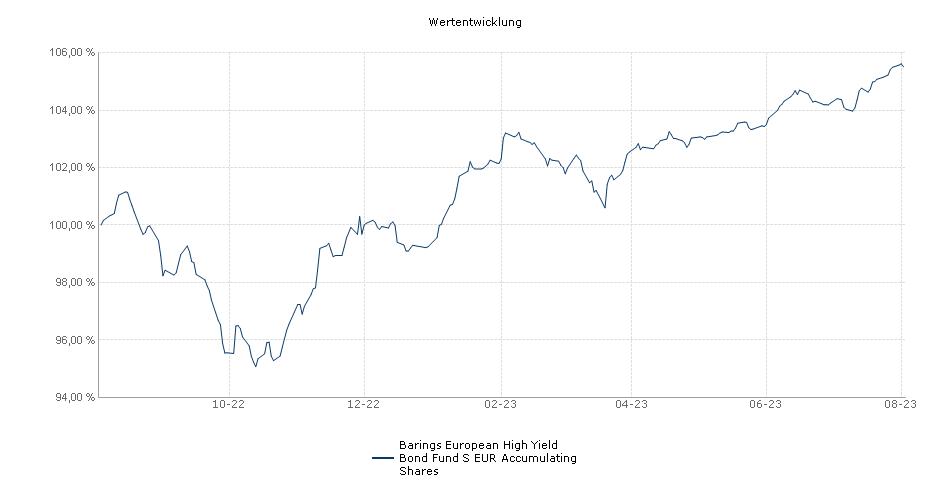 Barings European High Yield Bond Fund S EUR Accumulating Shares Fonds Performance