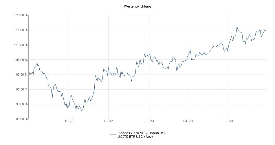 iShares Core MSCI Japan IMI UCITS ETF USD (Acc) Performance
