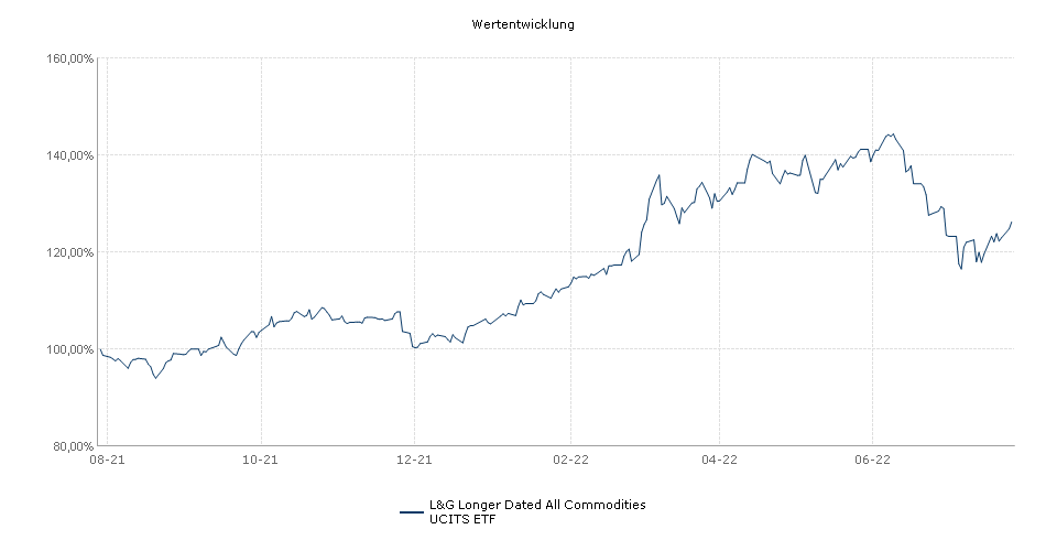 L&G Longer Dated All Commodities UCITS ETF Performance
