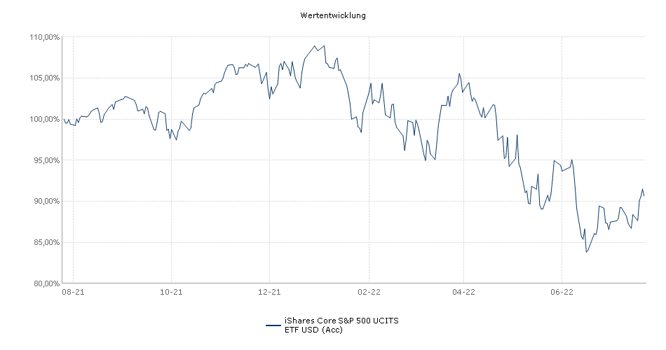iShares Core S&P 500 UCITS ETF USD (Acc) Performance