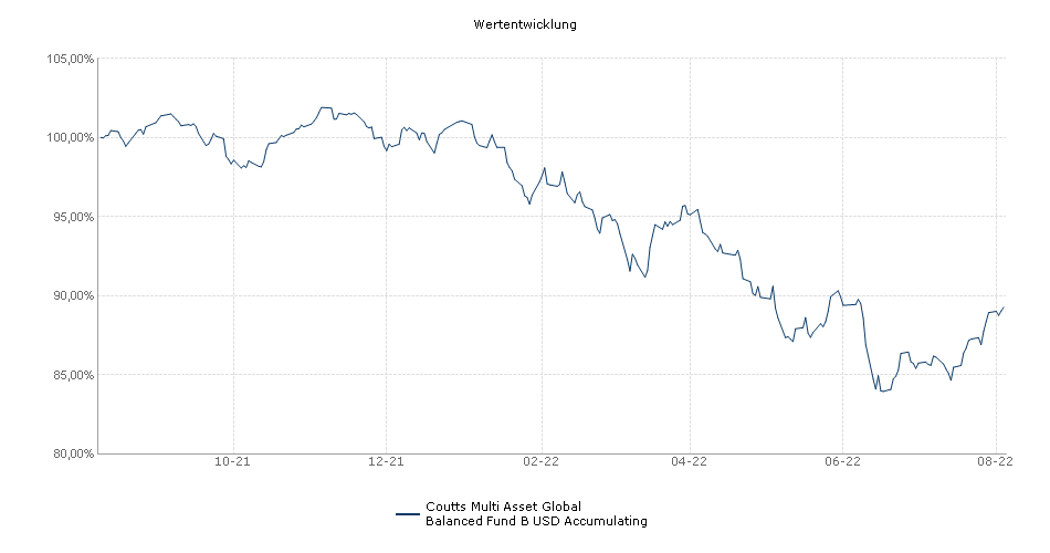 Coutts Multi Asset Global Balanced Fund B USD Accumulating Fonds Performance