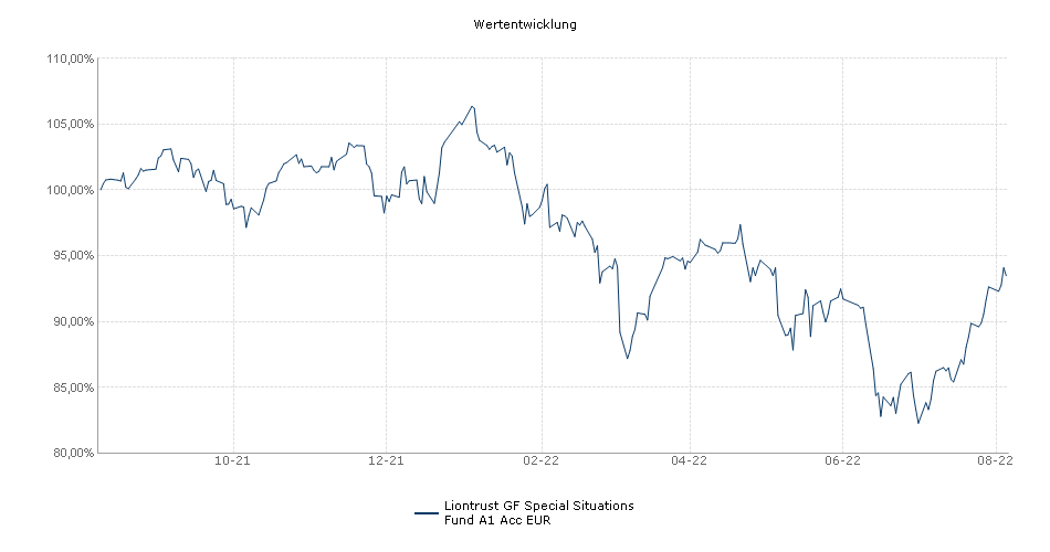 Liontrust GF Special Situations Fund A1 Acc EUR Fonds Performance
