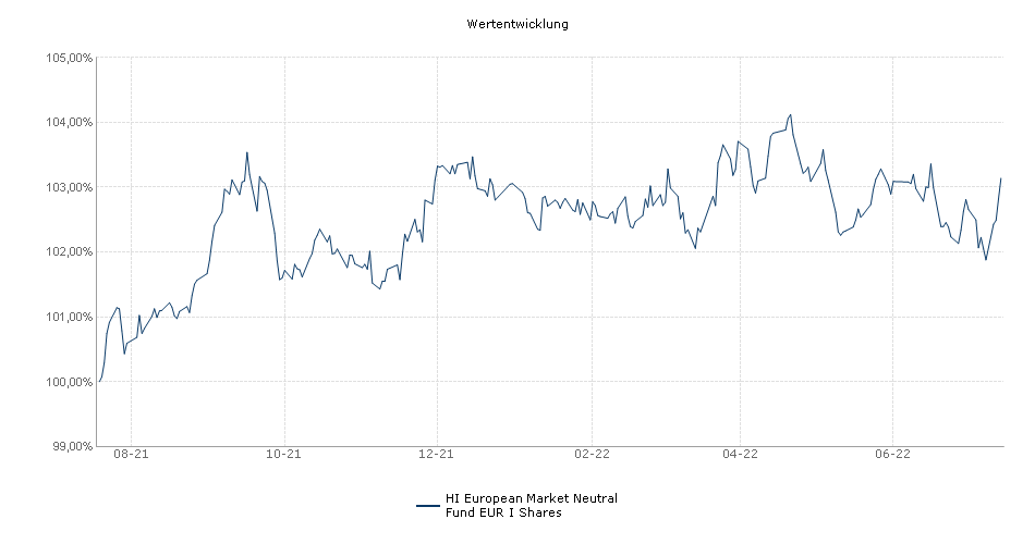 HI European Market Neutral Fund EUR I Shares Fonds Performance