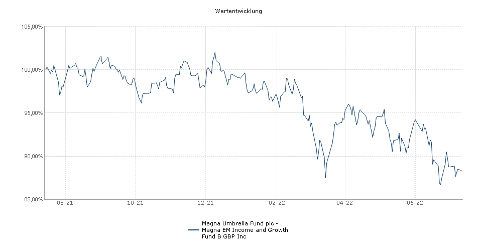 Magna Umbrella Fund plc - Magna Emerging Markets Dividend Fund B GBP Inc Fonds Performance