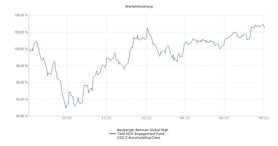 Neuberger Berman Global High Yield Bond Fund USD Z Accumulating Class Fonds Performance