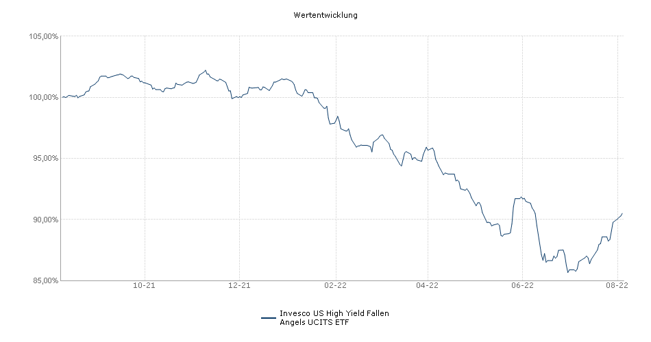 Invesco US High Yield Fallen Angels UCITS ETF Performance