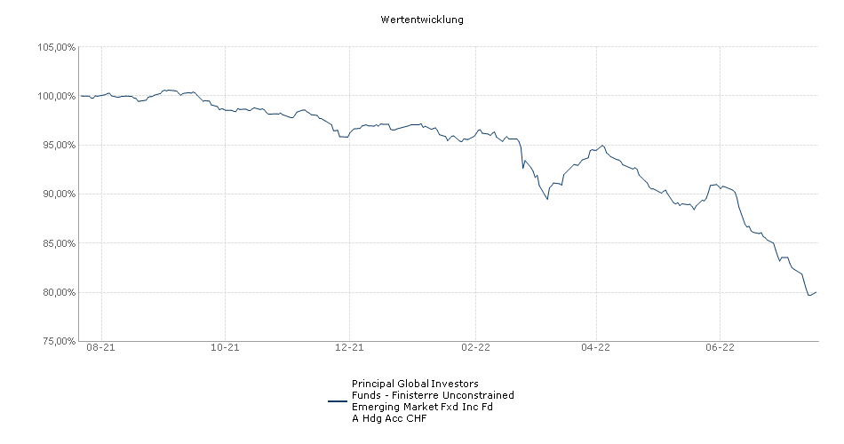 Principal Global Investors Funds - Finisterre Unconstrained Emerging Market Fxd Inc Fd A Hdg Acc CHF Fonds Performance