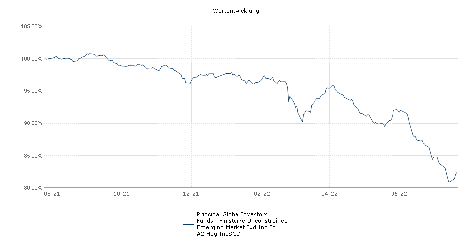 Principal Global Investors Funds - Finisterre Unconstrained Emerging Market Fxd Inc Fd A2 Hdg IncSGD Fonds Performance