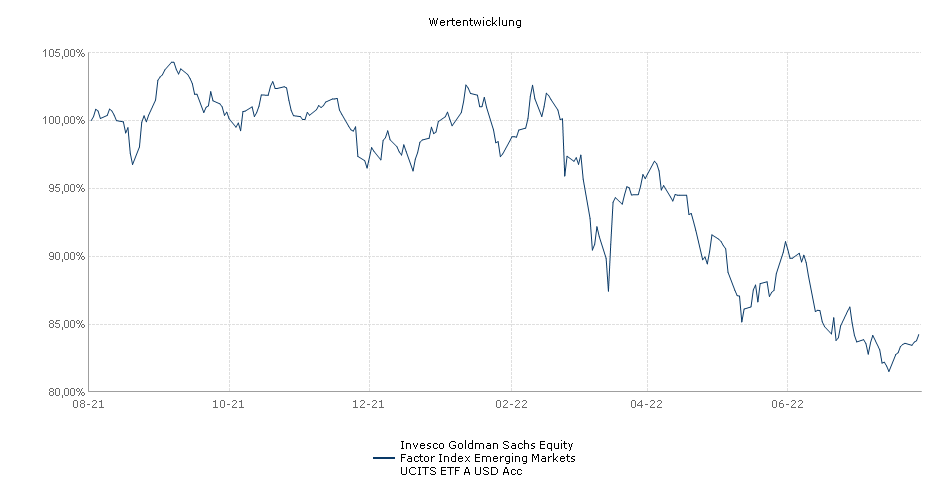 Invesco Goldman Sachs Equity Factor Index Emerging Markets UCITS ETF A USD Acc Performance