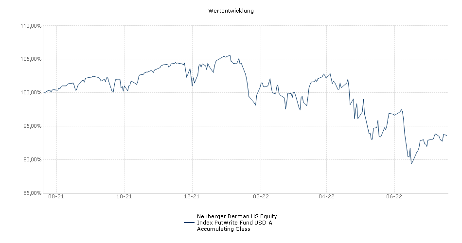 Neuberger Berman US Equity Index Put Write Fund USD A Accumulating Class Fonds Performance