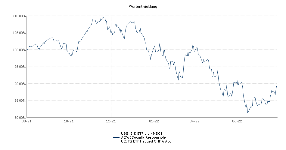 UBS (Irl) ETF plc - MSCI ACWI Socially Responsible UCITS ETF Hedged CHF A Acc Performance