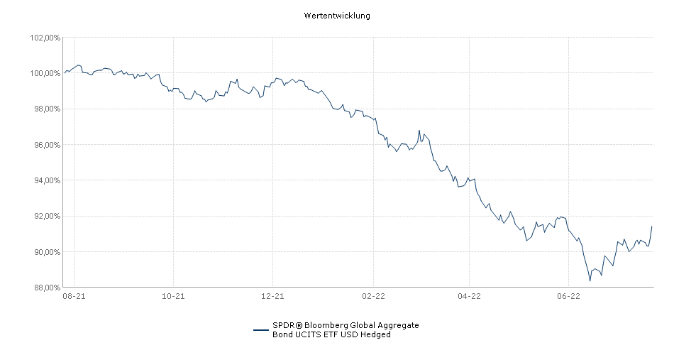 SPDR® Bloomberg Barclays Global Aggregate Bond UCITS ETF USD Hedged Performance