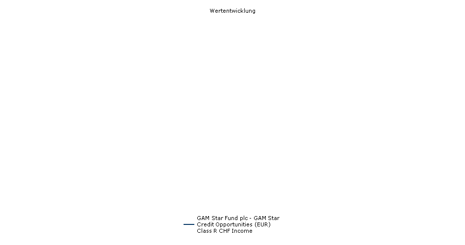 GAM Star Fund plc - GAM Star Credit Opportunities (EUR) Class R CHF Income Fonds Performance