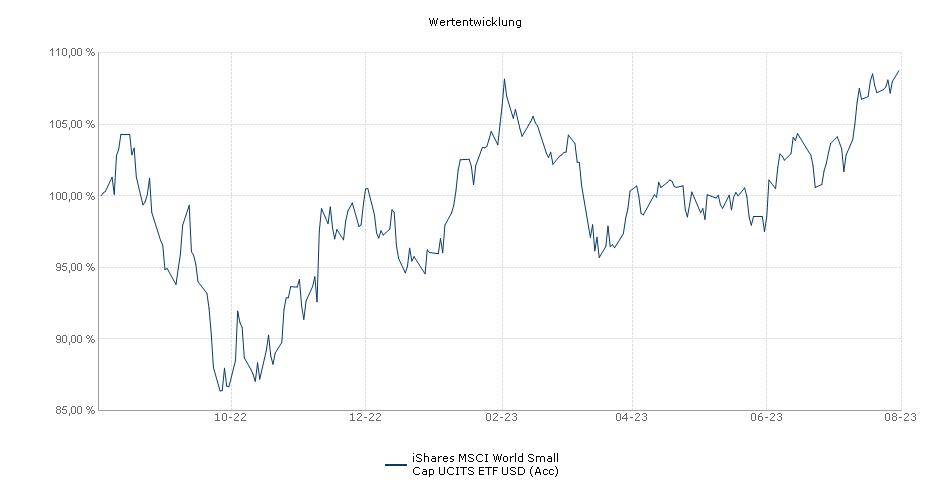 iShares MSCI World Small Cap UCITS ETF USD (Acc) Performance