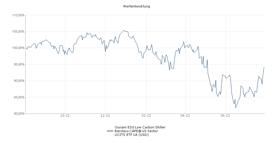 Ossiam ESG Low Carbon Shiller Barclays CAPE® US Sector UCITS ETF 1A (USD) Performance