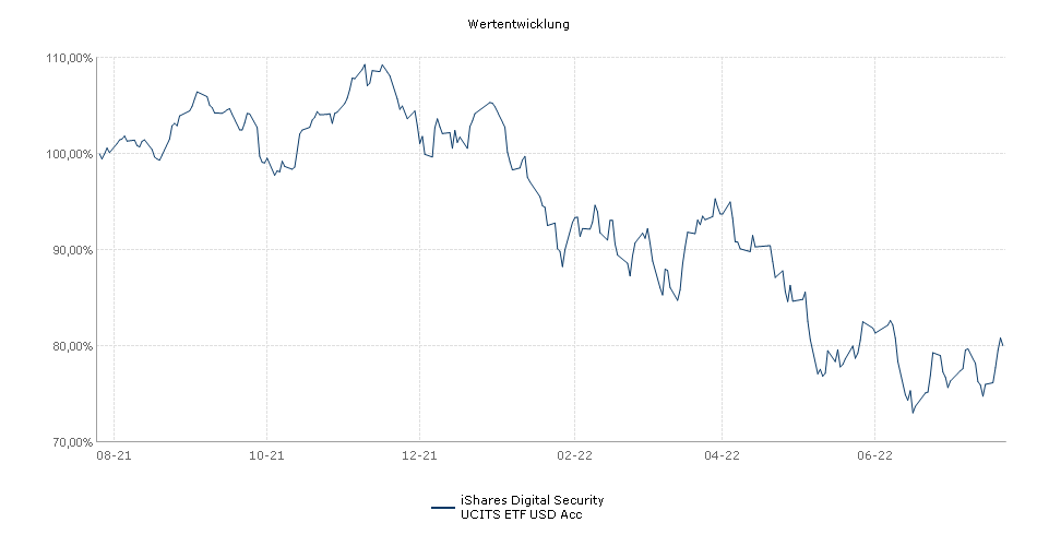 iShares Digital Security UCITS ETF USD Acc Performance