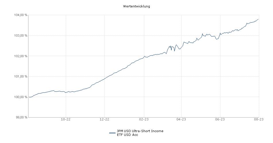JPM USD Ultra-Short Income ETF USD Acc Performance