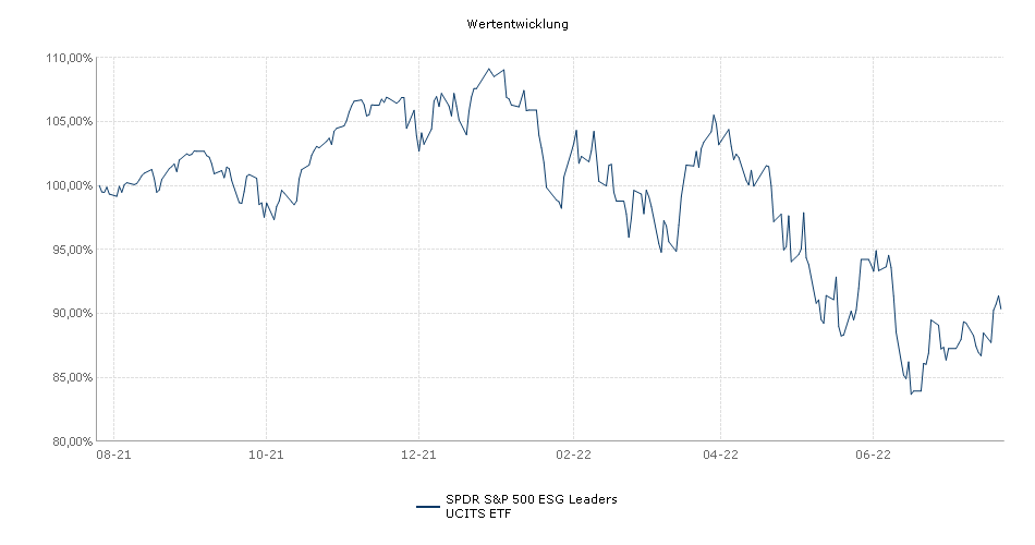SPDR S&P 500 ESG Screened UCITS ETF Performance