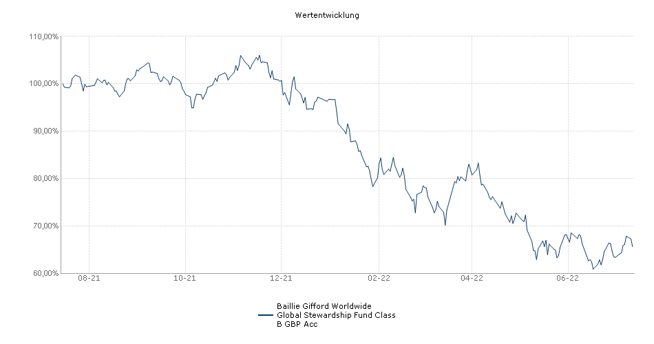 Baillie Gifford Worldwide Global Stewardship Fund Class B GBP Acc Fonds Performance