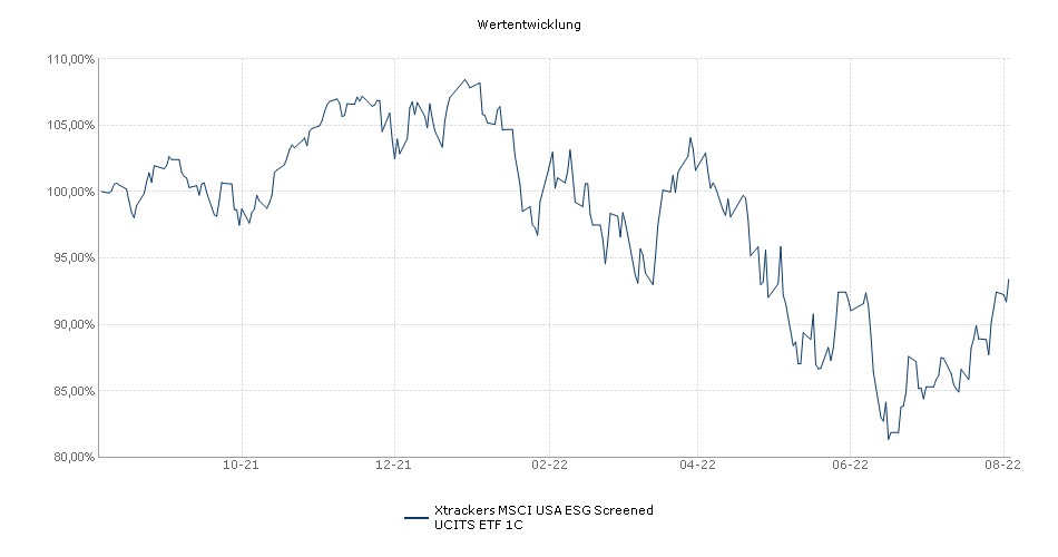 Xtrackers Russell Midcap UCITS ETF 1C Performance