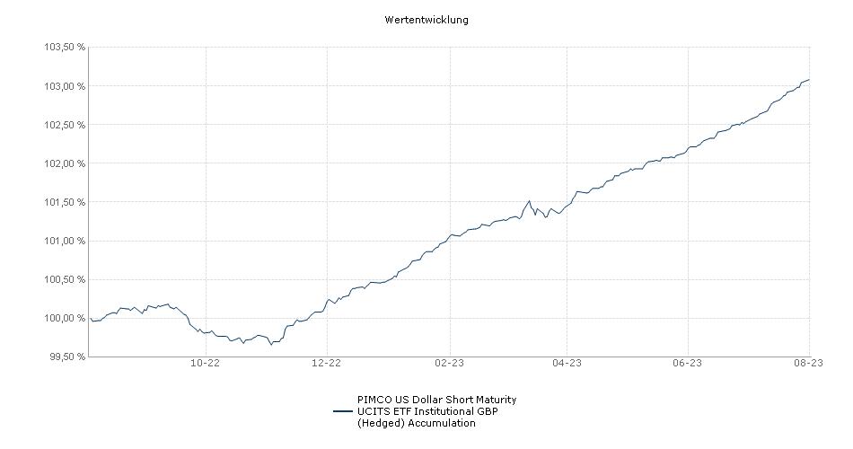 PIMCO US Dollar Short Maturity UCITS ETF Institutional GBP (Hedged) Accumulation Performance