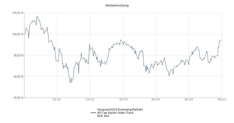 Vanguard ESG Emerging Markets All Cap Equity Index Fund EUR Acc Fonds Performance